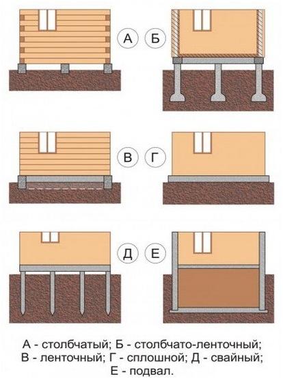 варианты фундамента для деревянных загородных домов