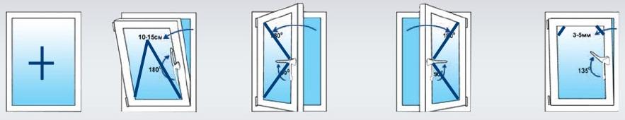 Окна по способу открывания