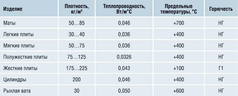 технические характеристики минваты